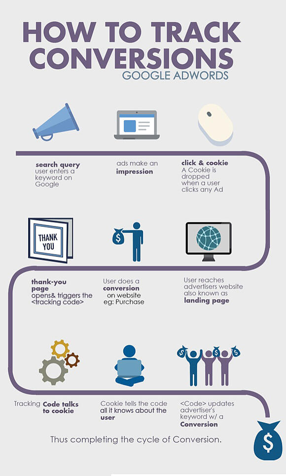 conversions-infographic
