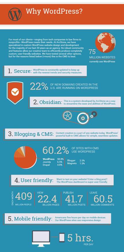 why-wordpress-infographic