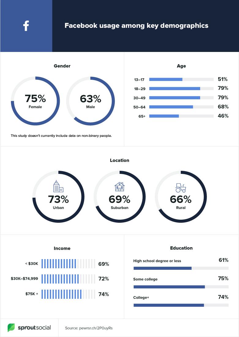 facebook-demos-2020
